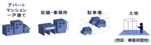 アパート/マンション/一戸建て/店舗・事務所/駐車場/土地